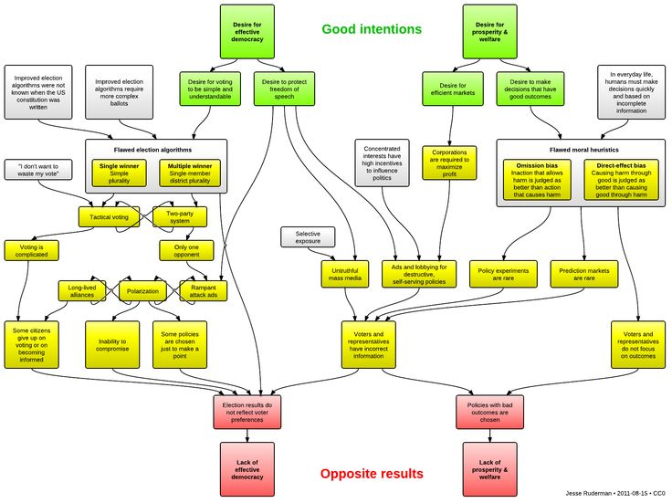 A democracy flowchart Good intentions lead to opposite results - flow chart printable