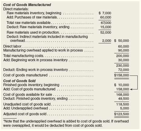 Schedules of Cost of Goods Manufactured and Cost of Goods Sold