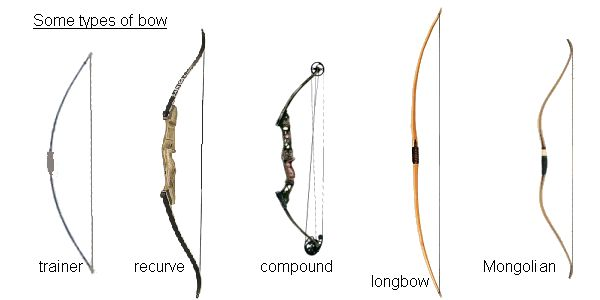 Some different types of Archery Bows:  Trainer, Recurve, Compound, Longbow, Mongolian.