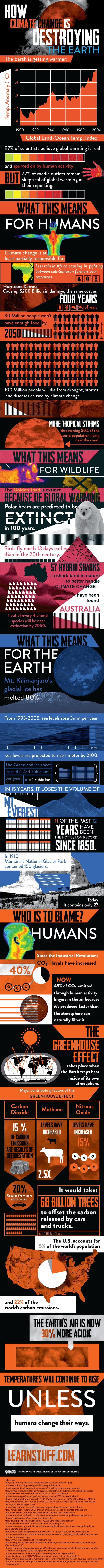 Wow!  What An Incredible Climate Change Infographic