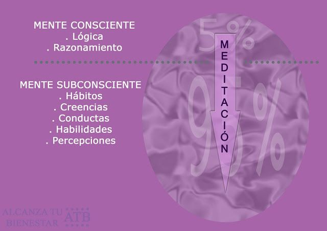 Meditación: Beneficios