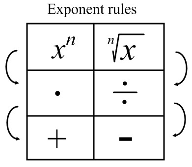 exponent rules and log rules~My current Chemistry class is forcing me to use Logs WITHOUT a calculator....what a skill...