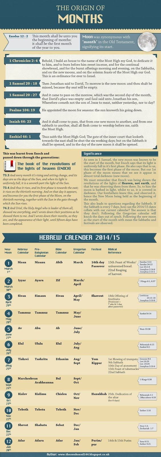 The Awakened: Hebrew Calendar 2014/15 - Origin of Months