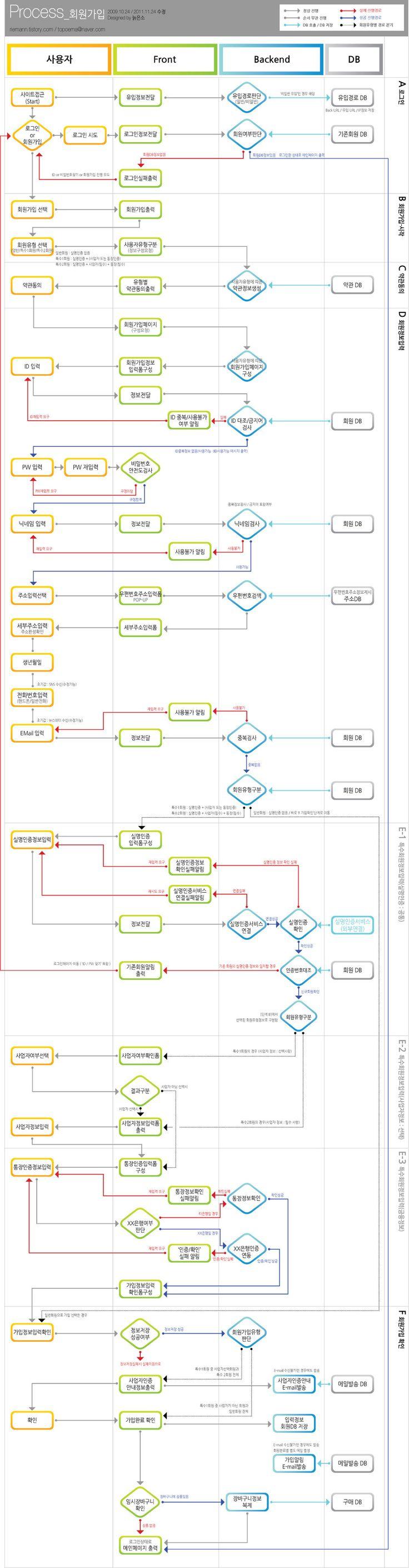 회원가입 프로세스 맵 (Process map : Time Scenario) 2011 버전 ^^