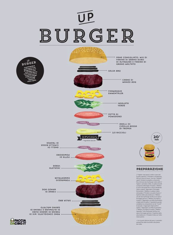 UP Burger #dinner #hamburger #burger #recipe #infographic #cooking #grilling #sandwich #lunch #beef