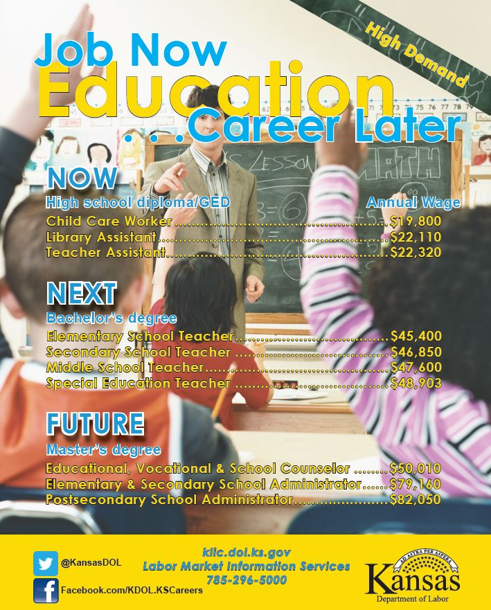 Job Now Career Later in Education. Learn about high