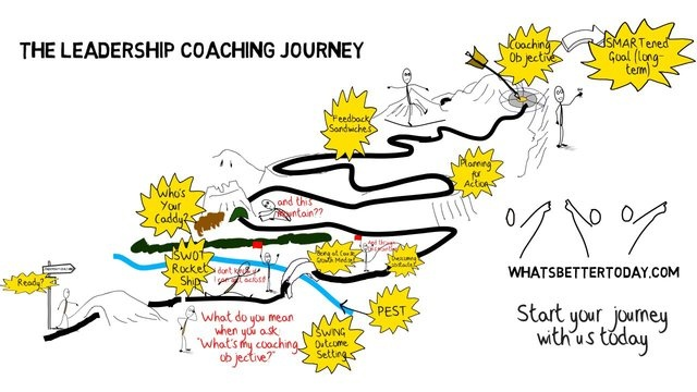 What does a typical leadership coaching journey look like?