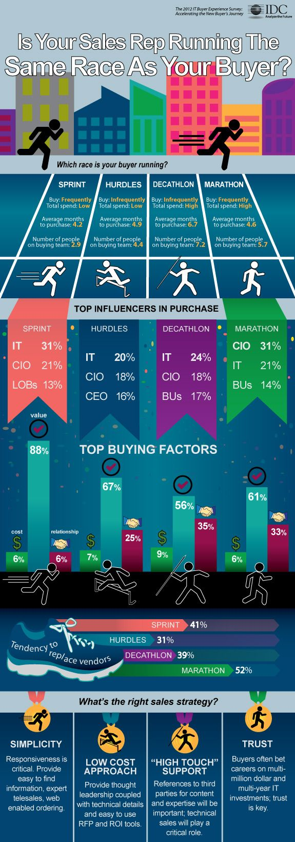 best images about wall street s rep s this infographic based on idc s 2012 it buyer experience study idc helps s reps the best s strategies for their buyers