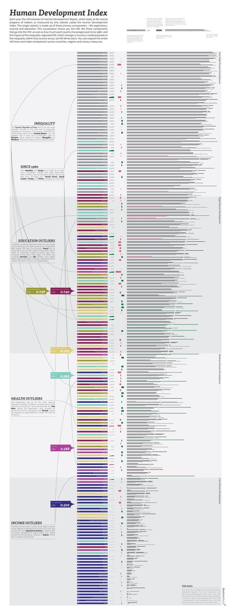 Human Development Index | Visual.ly