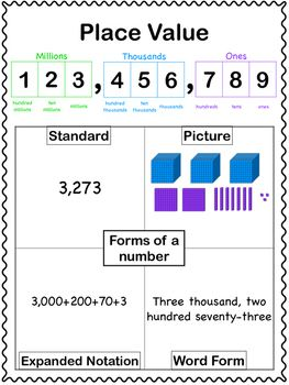 This anchor chart includes a place value chart to the millions and forms of a number. Use this chart as a poster in your classroom or as a reference sheet for your students in a binder or notebook.