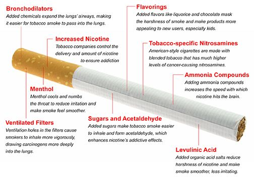 Best The Externalities Of Tobacco Images On   Smoking