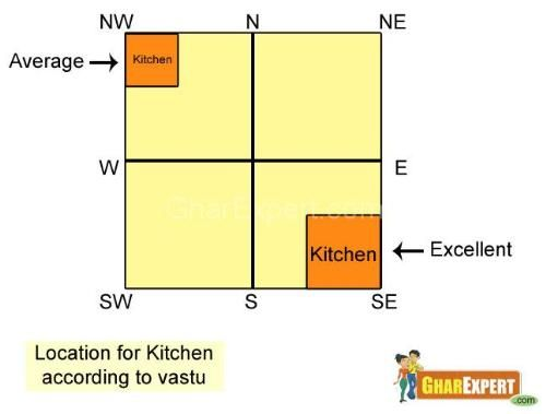 Kitchen vastu construction pinterest articles and for Bathroom designs according to vastu