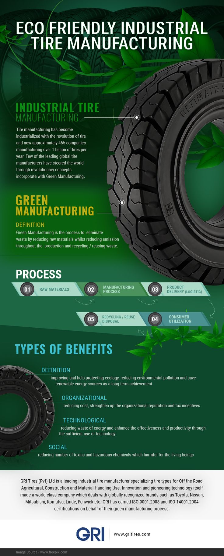 a business description of manufacturing tires The bridgestone group delivers a wide range of tires to customers around the world, such as tires for passen­ger cars, trucks and buses, aircraft, const­ruction and mining vehicles, motorcycles, etc.