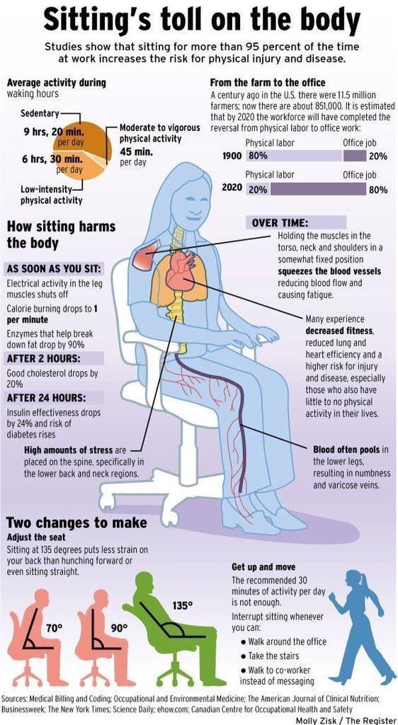 Een gezond en gelukkig leven is moeilijk als je vaak op je kont zit. Waarom ga je steeds zitten en wat kun je ertegen doen?