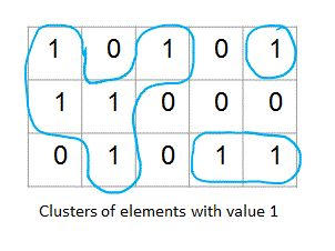Number of clusters of 1s OR Number of Islands - IDeserve