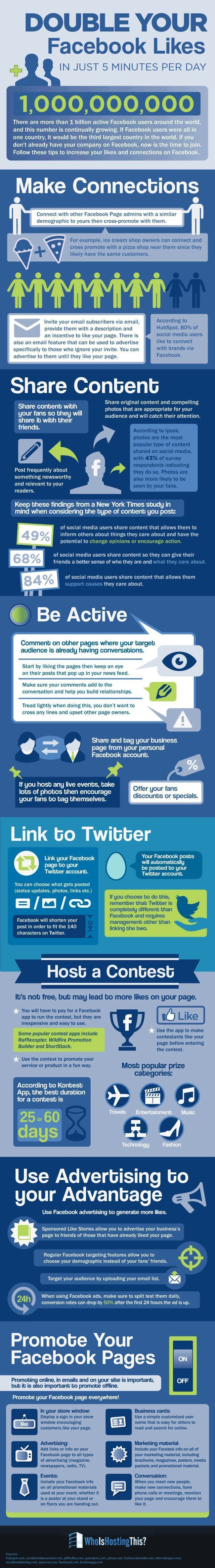 Facebook marketing tips to double your Facebook Likes. Terrific tips on this infographic. Click to blog to read more!