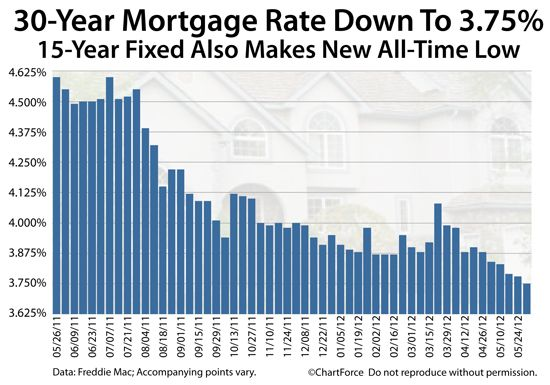 Quotes About Mortgage Rate 31