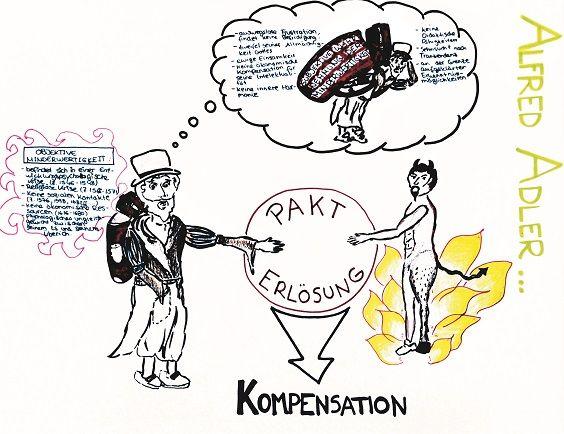 Schülerarbeiten: Tolle comicartige Darstellung des Paktes zwischen Faust und Mephisto nach der Idee der Individualpsychologie von Alfred Adler, entwickelt von einer Oberstufe der DS Málaga.