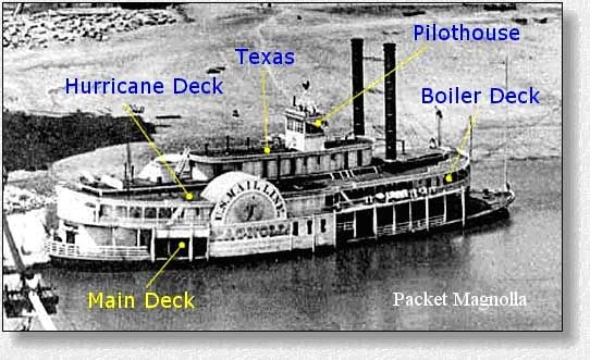 parts of a sidewheeler (steamboat), such as sarah brown ... steam yacht diagram