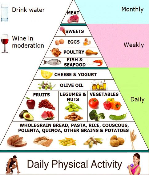 16 best Diet chart images on Pinterest Mexican recipes, Cook and Eat - diet chart