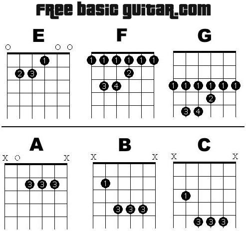 Lesson 3 Covers The Basics Of Bar Chords Included Is A Printable Chord Chart