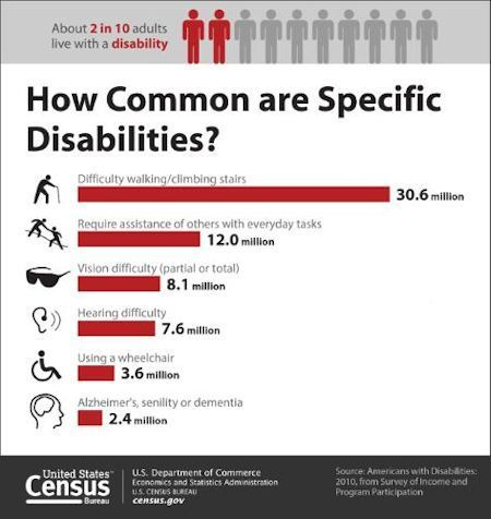 Recent u s disability statistics from the census bureau statistics - United states bureau of statistics ...