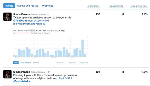 The news this week that Twitter has opened up its analytics platform to all is a welcome one for all marketers that value data validation within their decision making process.