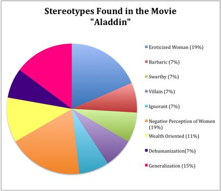 a review of stereotyping in media Running head: gender roles in the media i reviews the male and female stereotypes portrayed in media, the influence of those portrayals on viewers.