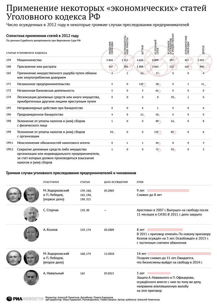 Применение некоторых экономических статей Уголовного кодекса РФ