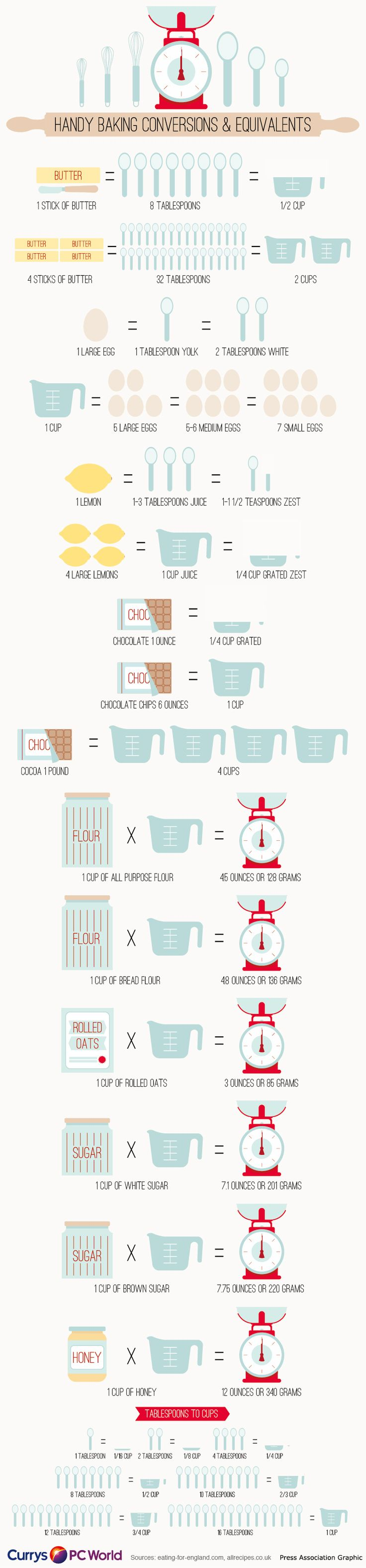 This infographic is a helpful time saver for your cooking experiments: it shows the correspondences among ingredients and containers such as tablespoons, cups and grams in a normal scale.