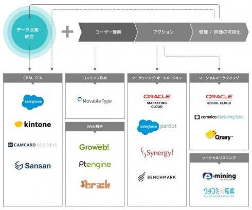 ソフトバンクC&S、B2Bデジタルマーケティング運用支援サービスを提供開始 - ITmedia マーケティング
