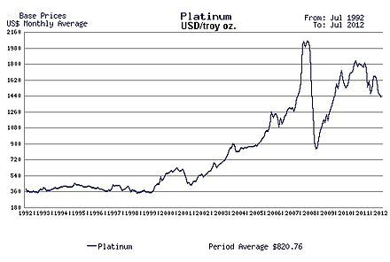 Platinum, cost, USD per Troy ounce.
