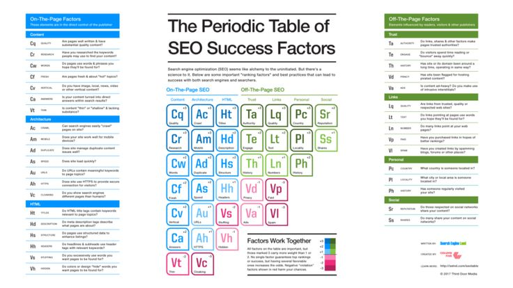 The Periodic Table of SEO Success Factors: 2017 edition now released    Mobile, direct answers & site speed factors gain greater weight.    http://marketingland.com/periodic-table-seo-success-factors-2017-edition-now-released-217318?utm_source=feedburner&