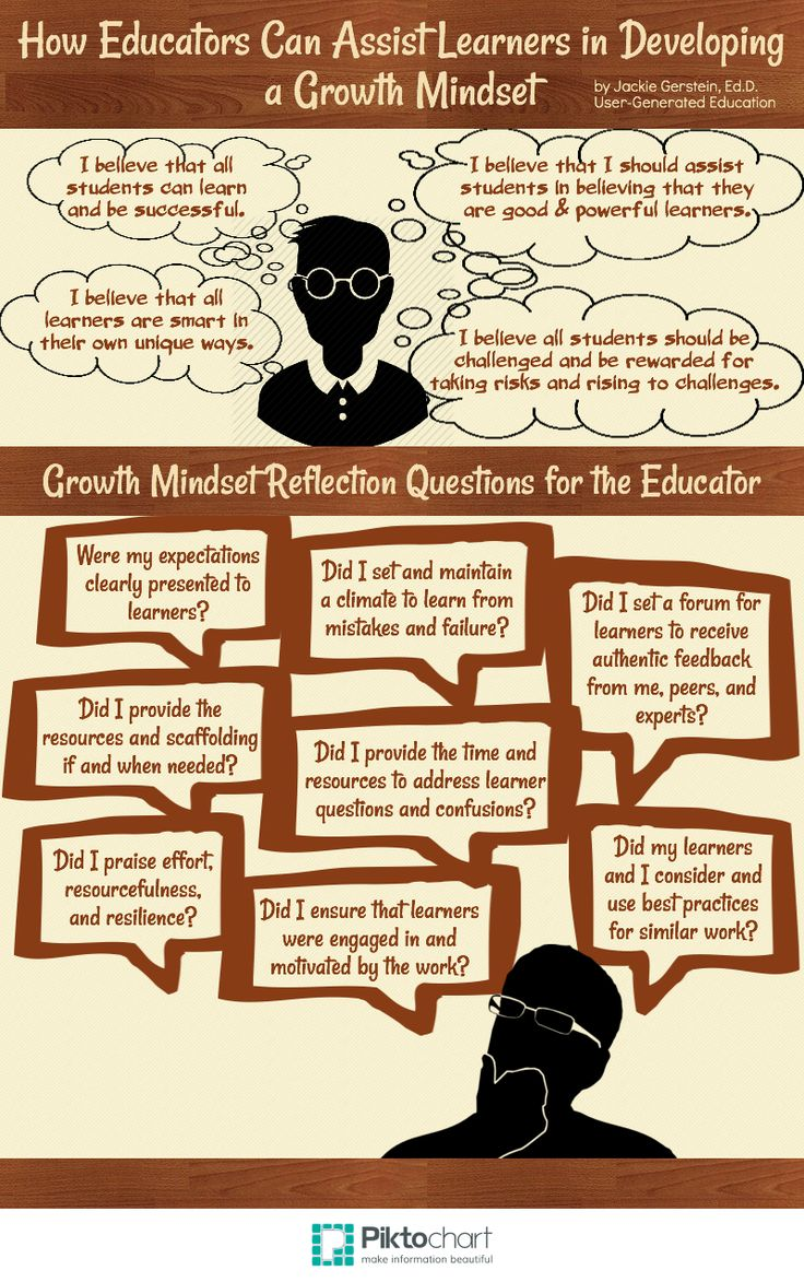 The Educator with a Growth Mindset: A Professional Development Workshop | User Generated Education