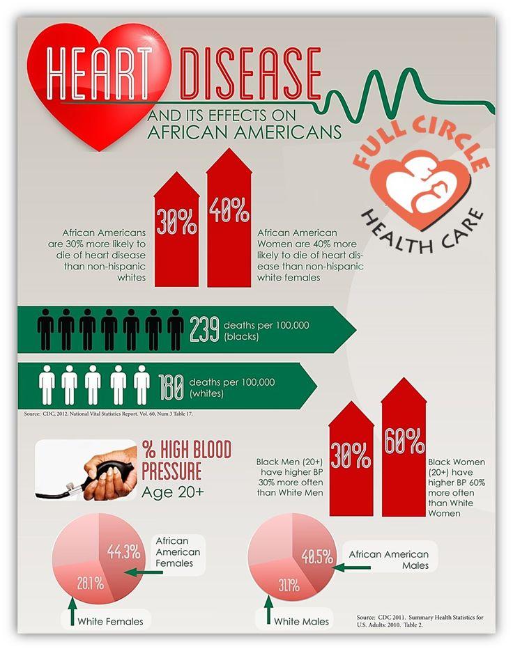 Heartdisease women africanamerican heart disease