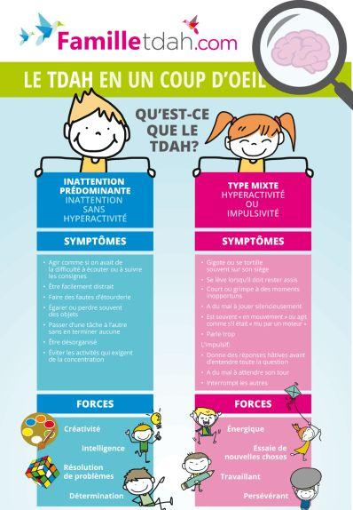 Le TDAH en un coup d'oeil - Famille TDAH