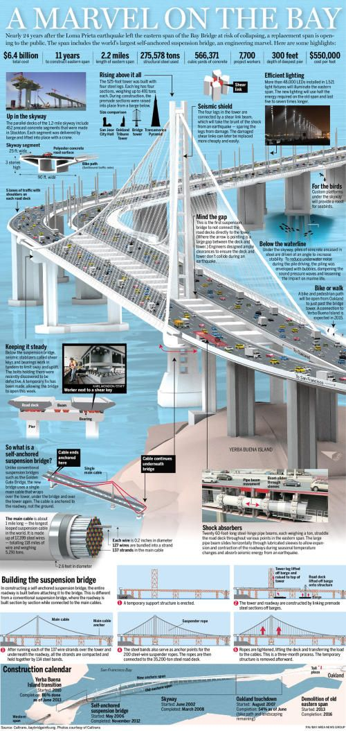 Bay Bridge graphic: 13 things to know about the new span - San Jose Mercury News