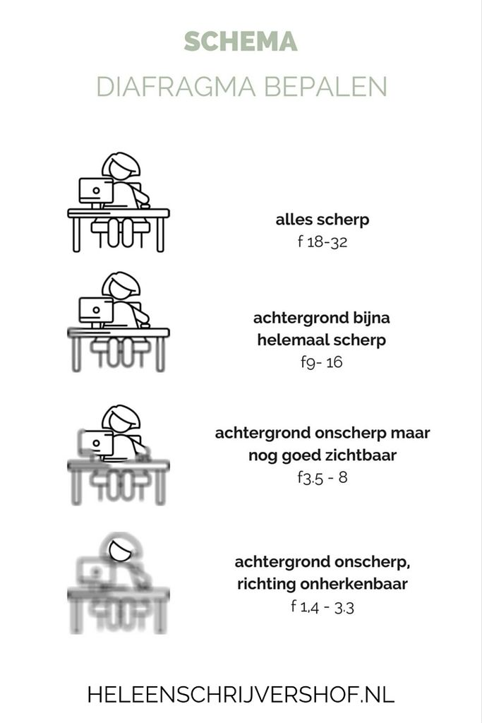 Diafragma schema