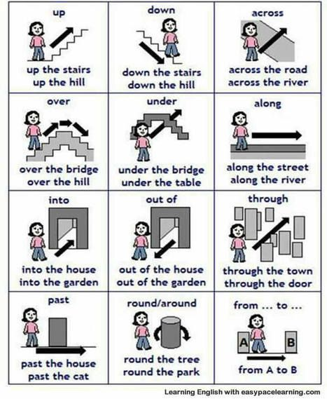 Prepositions of place with pictures | Learning Basic English, to Advanced Over 700 On-Line Lessons and Exercises Free | Scoop.it