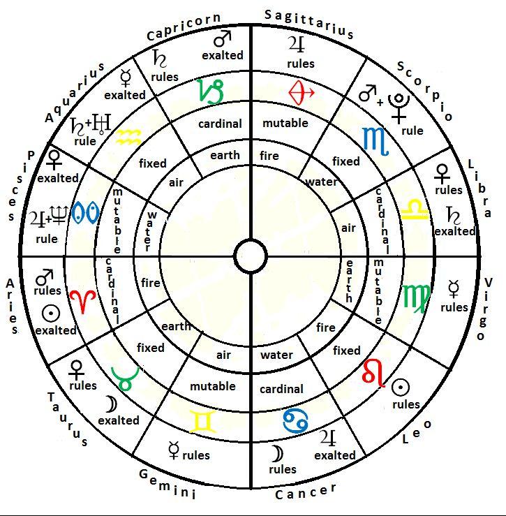 картинки графики по астрологическим стихиям случился
