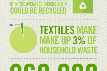 recycling facts Infographics | Visual.ly