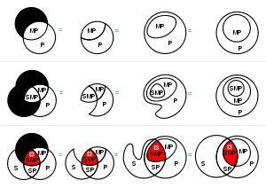 Venn diagrams morphing into Euler circles.