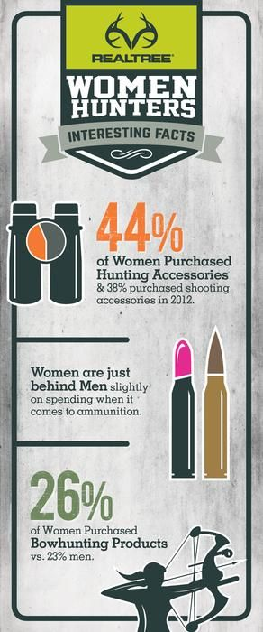 44% of women purchased Hunting Accessories & 38% purchased shooting accessories in 2012. Women are just behind Men slightly on spending when it comes to ammunition. 26% of Women purchased Bowhunting products vs. 23% men.   #womenhunting #Realtreeinfographics