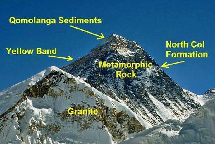 Everest_Pavel-Novak_WikimediaCommons2_GeologyTopo22-56a169ee3df78cf7726a86a9.jpg (735×494)