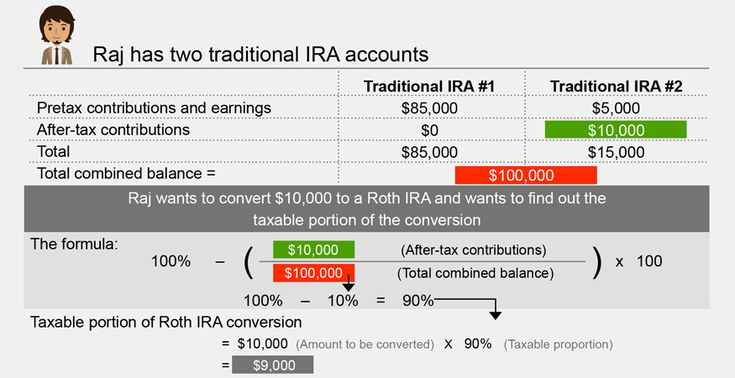 Learn the best time to convert to a Roth IRA, how to determine federal and state taxes, why one might undo a Roth conversion, and more.