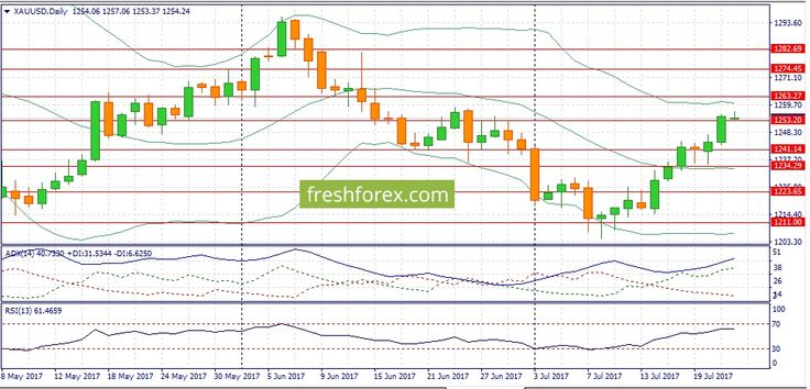 Weekly analytics- Forex Fundamental Analysis – 4 Reasons to Buy S&P500 http://betiforexcom.livejournal.com/26706067.html  The forecast for the week July 24 through July 28:XAU/USD:Gold closed the previous week with a confident rise, however now this tendency may stop. High risk appetite of investors is to blame. American stock market trades at its historical high, and earnings season has just started. There are still many earning reports ahead, so psychological level of S&P500 at 2500 is…