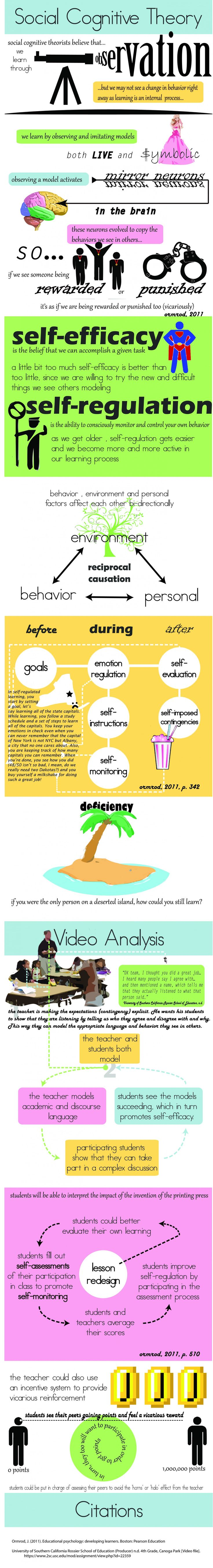 zoltan dienes' six stage theory of learning Zoltan dienes' principles of mathematical learninghave been an integral part of mathematics education literatureand applied both to the teaching and learning of mathematics aswell as research on processes such as abstraction andgeneralization of mathematical structures most extanttextbooks of.