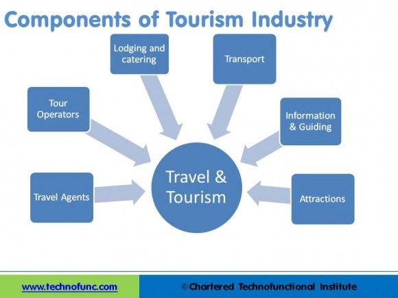 Travel and tourism coursework help