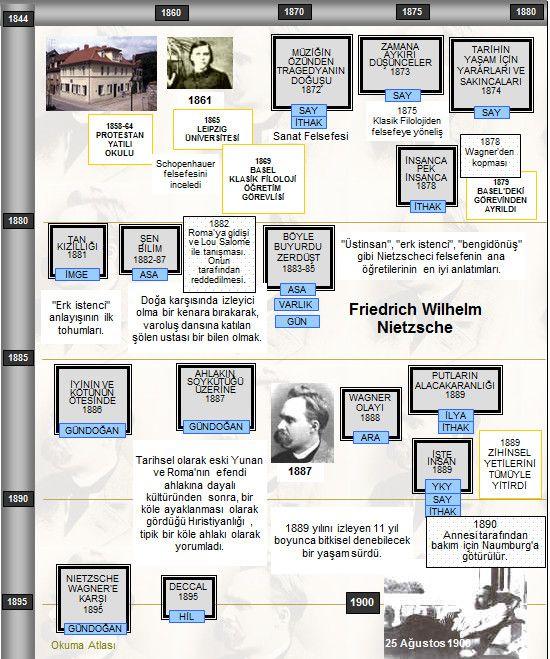 Okuma Atlası Felsefe: Nietzsche