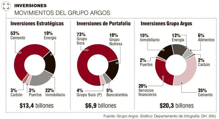 Movimientos del grupo #Argos #Construcción vía @Perfil Colombiano